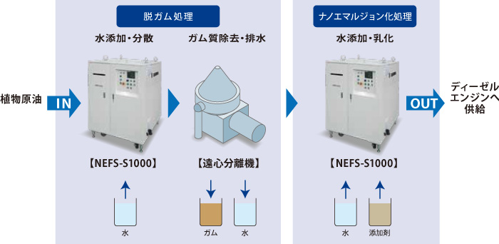 LIQUID BIOMASS POWER GENERATION